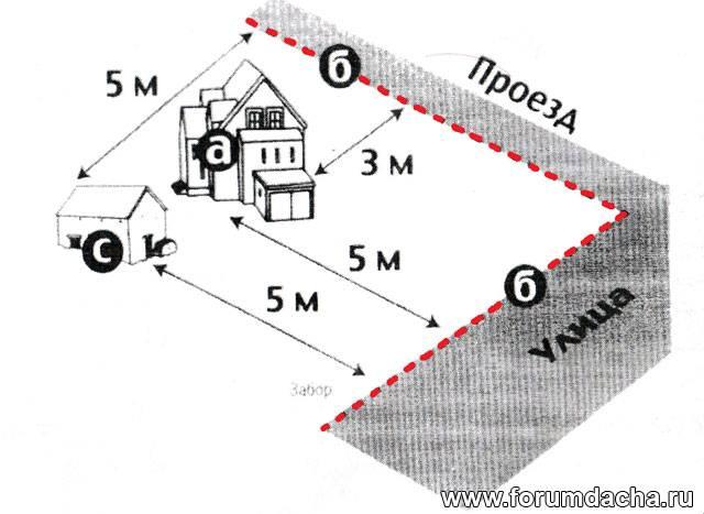 Нормы расположения жилого дома и хозяйственных построек