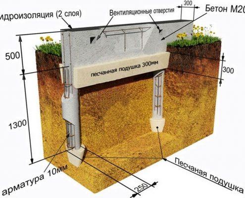 Строительство фундамента и стен
