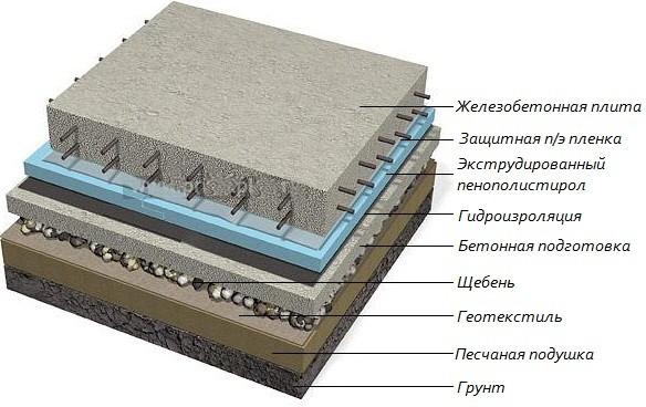 подушка под фундамент дома