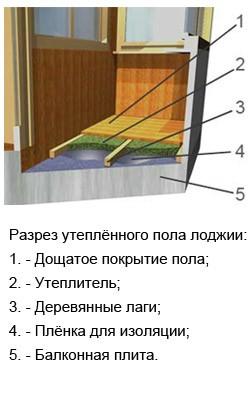 Необходимые материалы для утепления лоджии