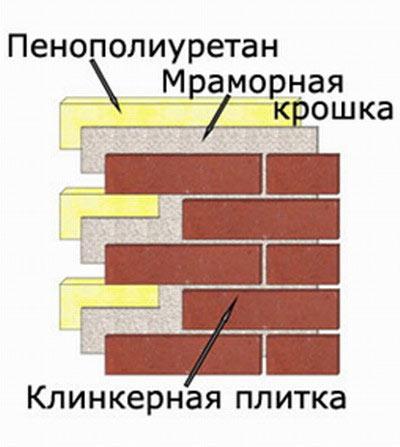 Cхема кладки клинкерной плитки.