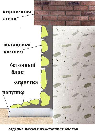 Схема отделки цоколя камнем.